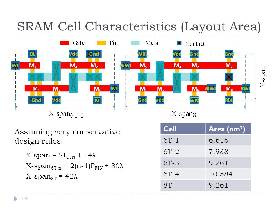SRAM Cell Characteristics (Layout Area) 14 Y-span = 2L FIN + 14 λ X-span 6T-n = 2(n-1)P FIN + 30λ X-span 8T = 42λ CellArea (nm 2 ) 6T-16,615 6T-27,938 6T-39,261 6T-410,584 8T9,261 Assuming very conservative design rules: