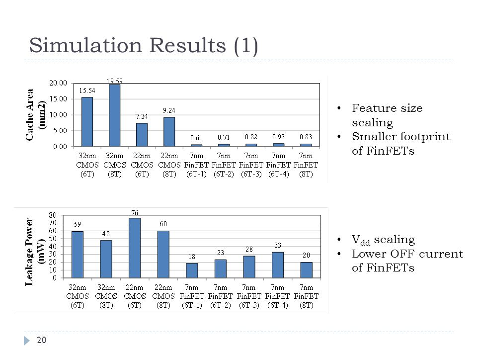 Simulation Results (1) 20 Feature size scaling Smaller footprint of FinFETs V dd scaling Lower OFF current of FinFETs