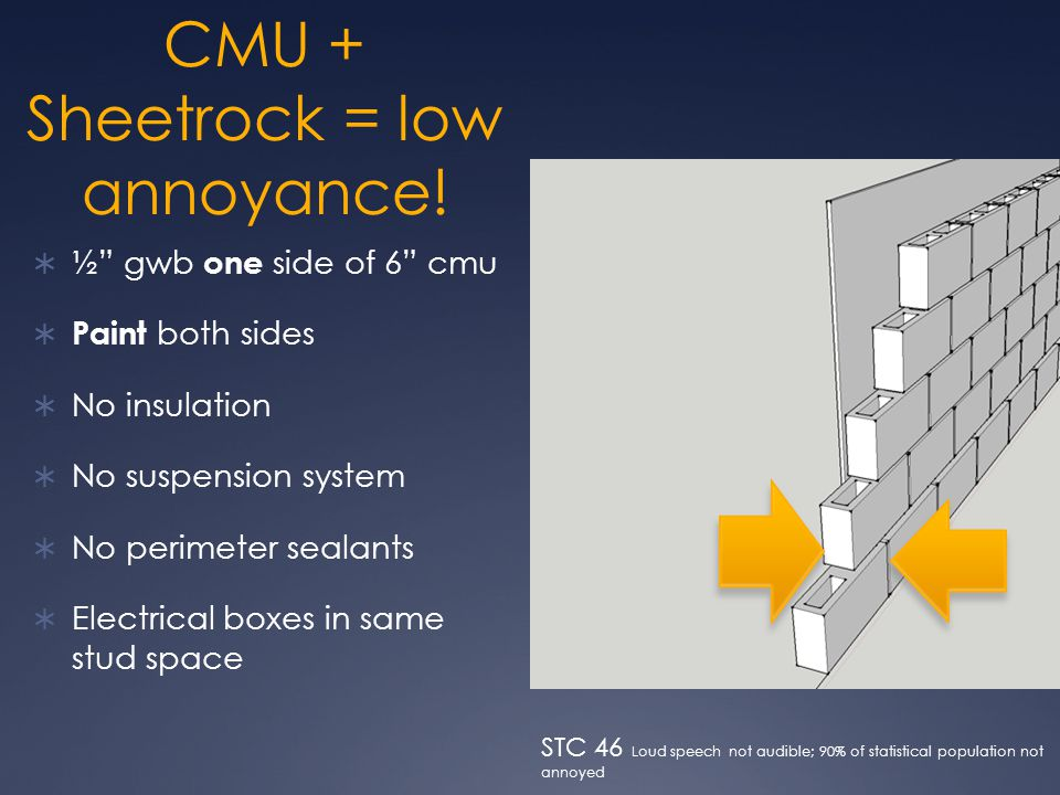 """CMU + Sheetrock = low annoyance!  ½"""" gwb one side of 6"""" cmu  Paint both sides  No insulation  No suspension system  No perimeter sealants  Elect"""