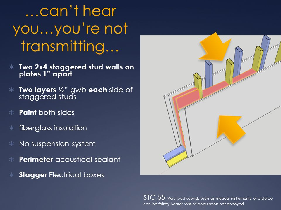 …can't hear you…you're not transmitting…  Two 2x4 staggered stud walls on plates 1 apart  Two layers ½ gwb each side of staggered studs  Paint both sides  fiberglass insulation  No suspension system  Perimeter acoustical sealant  Stagger Electrical boxes STC 55 Very loud sounds such as musical instruments or a stereo can be faintly heard; 99% of population not annoyed.