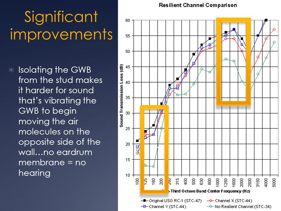 Significant improvements  Isolating the GWB from the stud makes it harder for sound that's vibrating the GWB to begin moving the air molecules on the opposite side of the wall…no eardrum membrane = no hearing