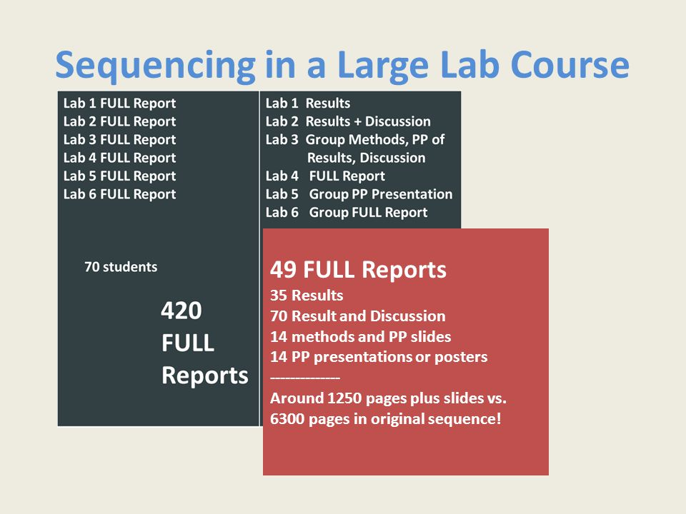Sequencing in a Large Lab Course 49 FULL Reports 35 Results 70 Result and Discussion 14 methods and PP slides 14 PP presentations or posters -------------- Around 1250 pages plus slides vs.