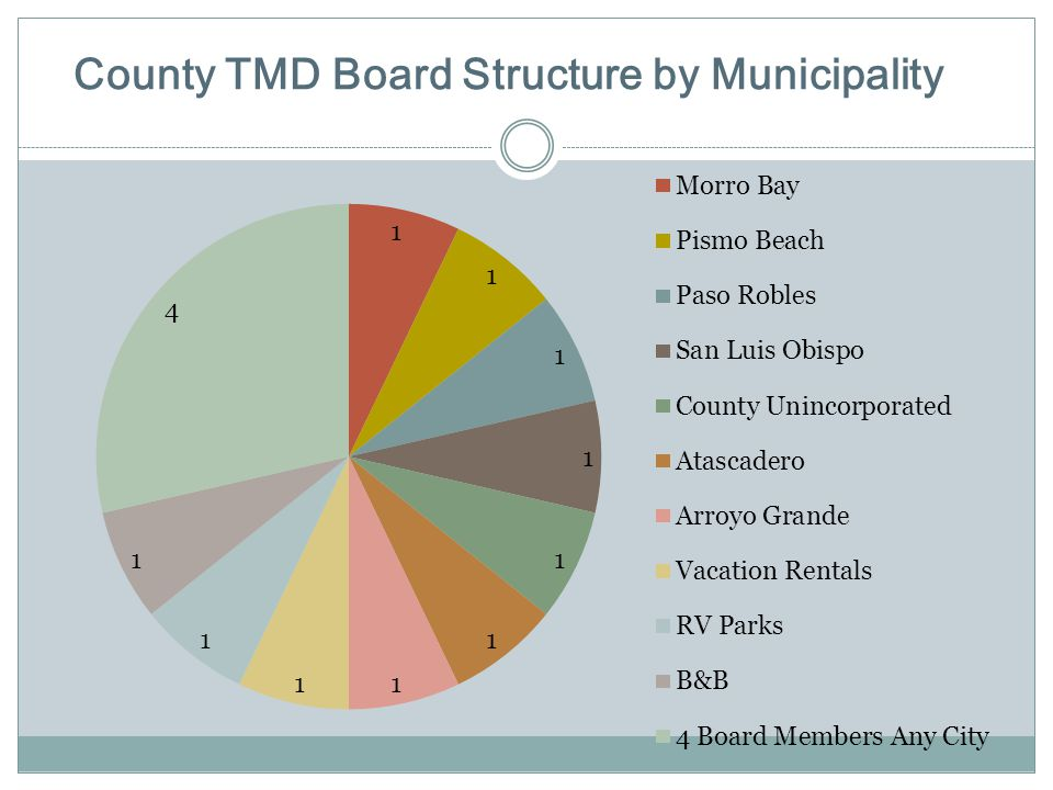 County TMD Board Structure by Municipality