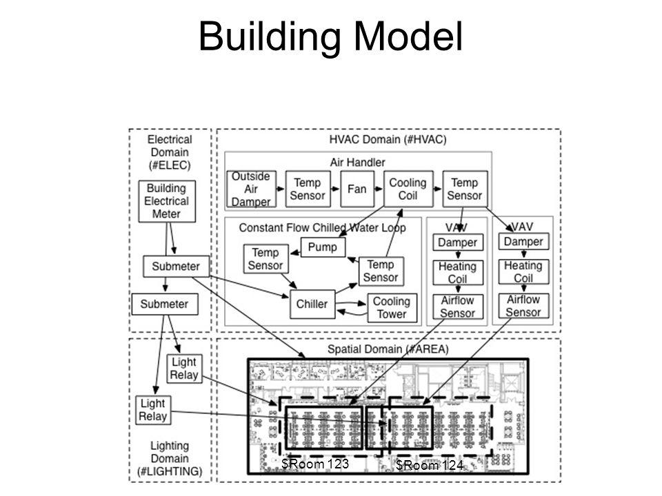 Building Model $Room 123 $Room 124