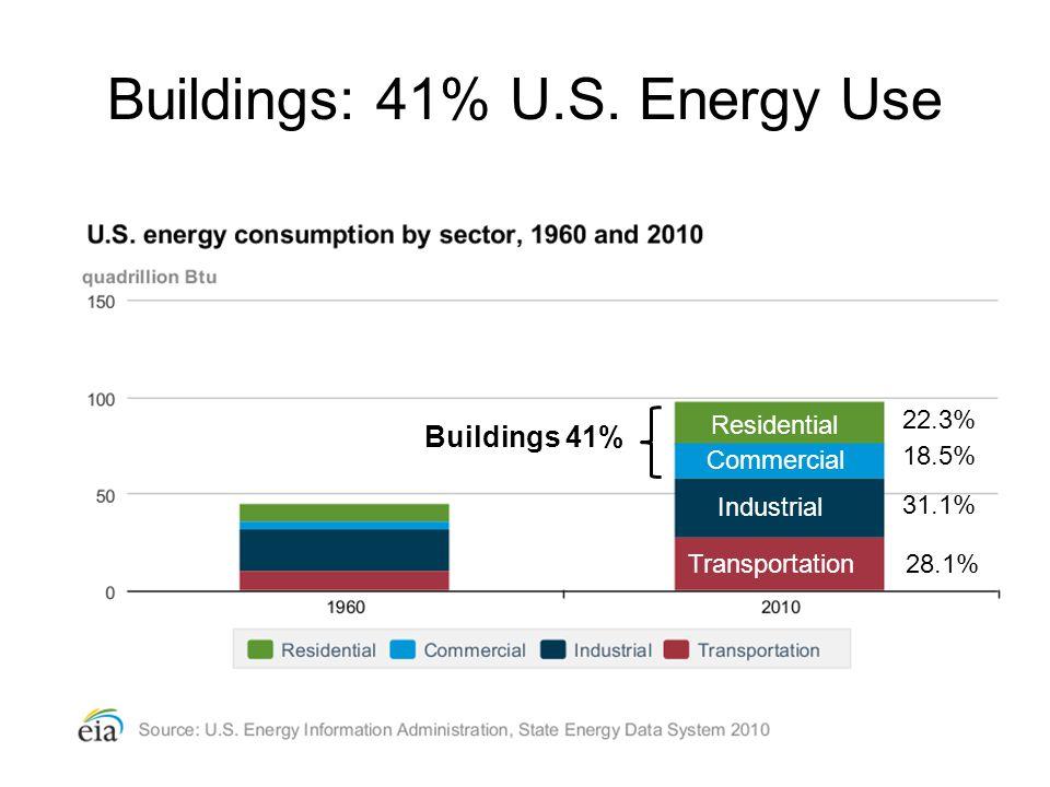 Buildings: 41% U.S. Energy Use 22.3% 18.5% 31.1% 28.1% Buildings 41% Industrial Transportation Residential Commercial