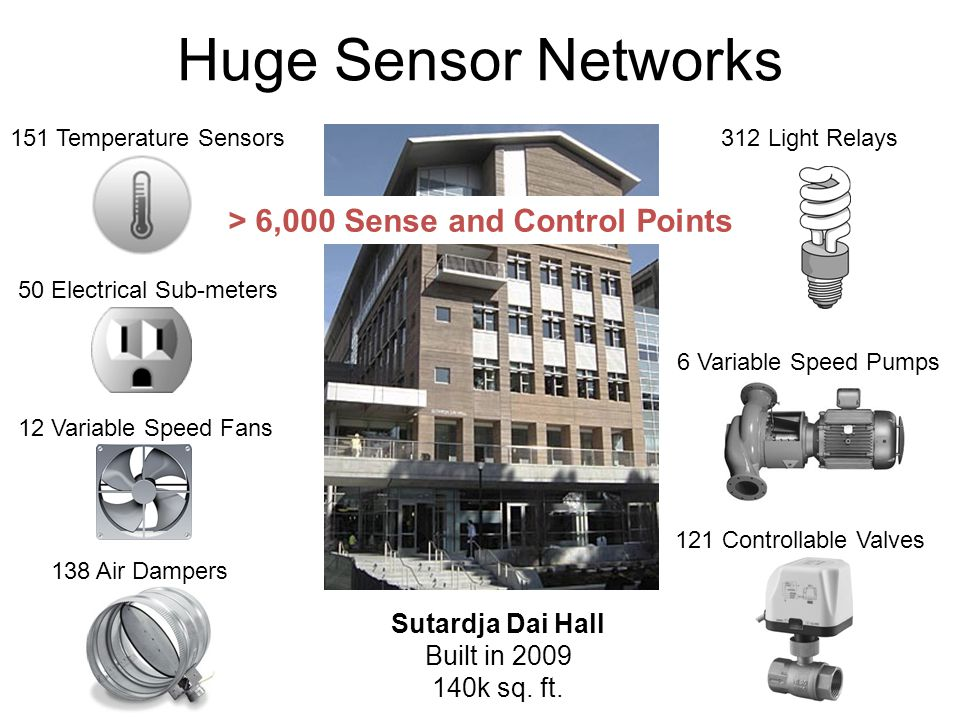 Huge Sensor Networks 151 Temperature Sensors 50 Electrical Sub-meters 12 Variable Speed Fans 138 Air Dampers 312 Light Relays 6 Variable Speed Pumps 121 Controllable Valves > 6,000 Sense and Control Points Sutardja Dai Hall Built in 2009 140k sq.