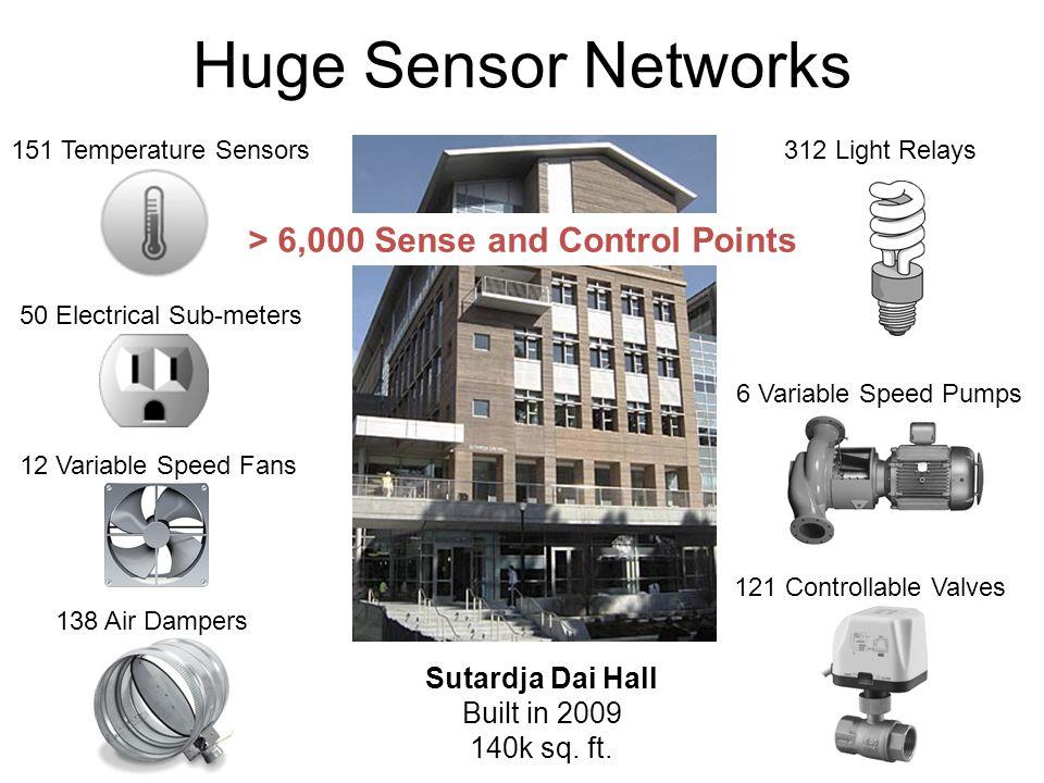 Huge Sensor Networks 151 Temperature Sensors 50 Electrical Sub-meters 12 Variable Speed Fans 138 Air Dampers 312 Light Relays 6 Variable Speed Pumps 1