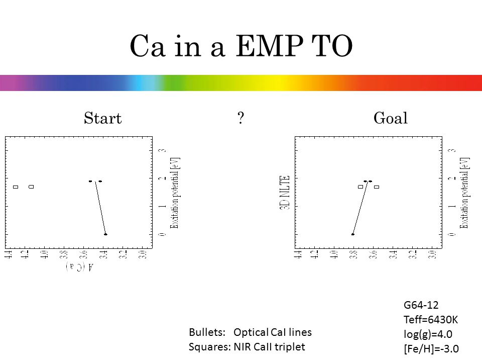 Start ? Goal Bullets: Optical CaI lines Squares: NIR CaII triplet Ca in a EMP TO G64-12 Teff=6430K log(g)=4.0 [Fe/H]=-3.0