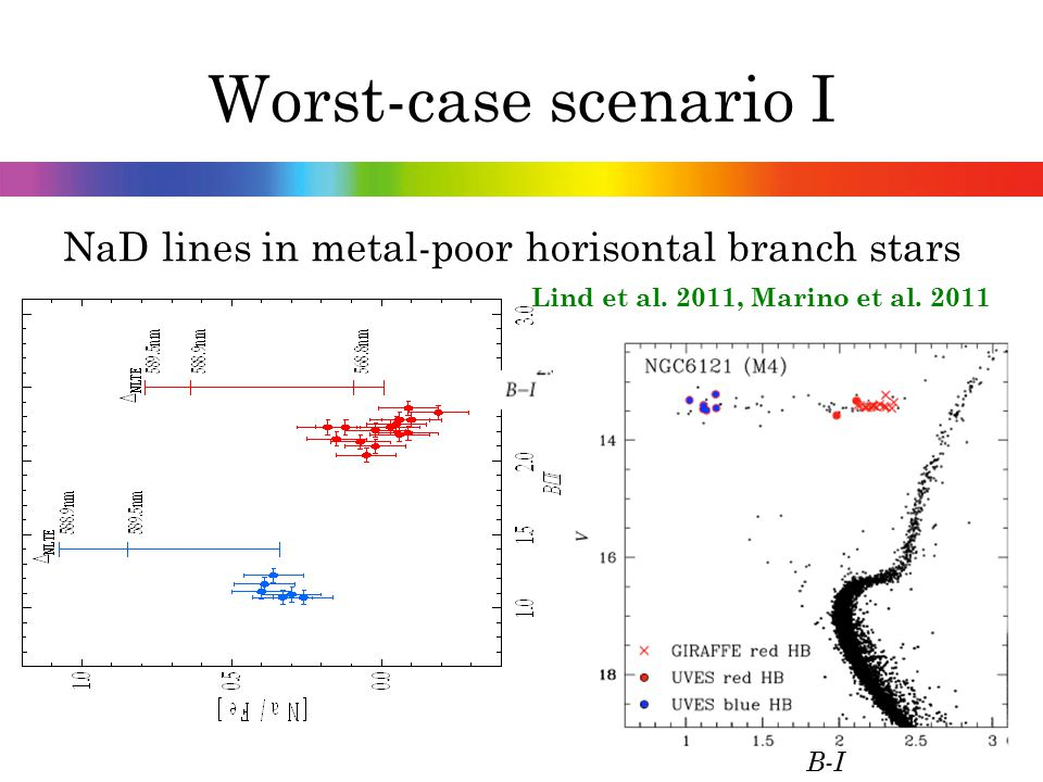 Worst-case scenario II OI 777nm triplet at very low metallicities Fabbian et al. 2009 LTE trend