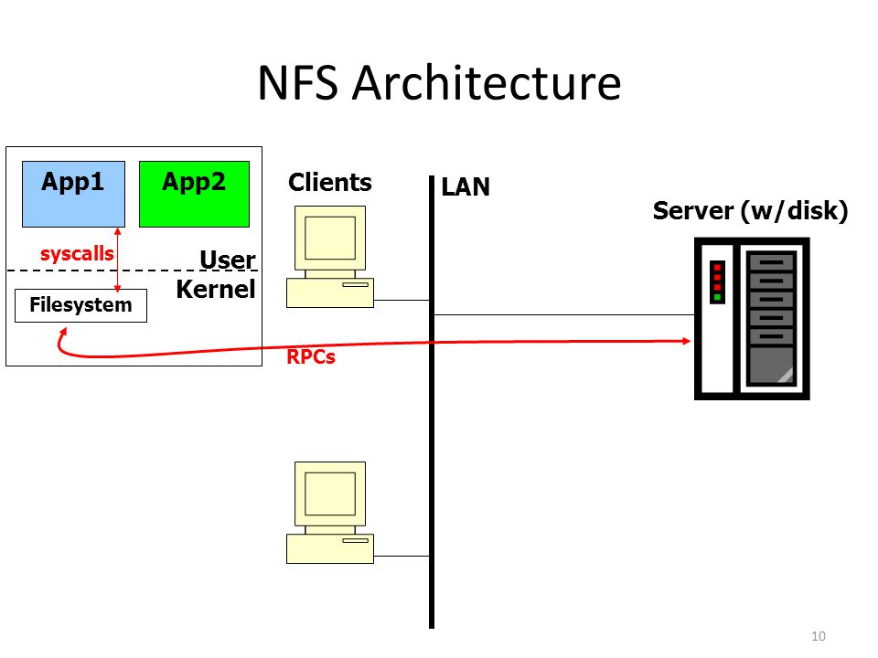 10 NFS Architecture Server (w/disk) Clients LAN App1App2 User Kernel Filesystem syscalls RPCs