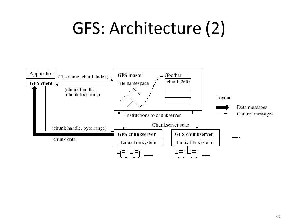 39 GFS: Architecture (2)