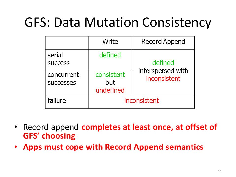 51 GFS: Data Mutation Consistency Record append completes at least once, at offset of GFS' choosing Apps must cope with Record Append semantics WriteR