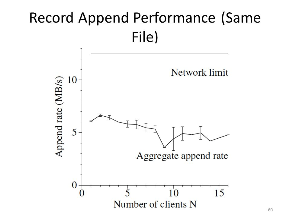 Record Append Performance (Same File) 60
