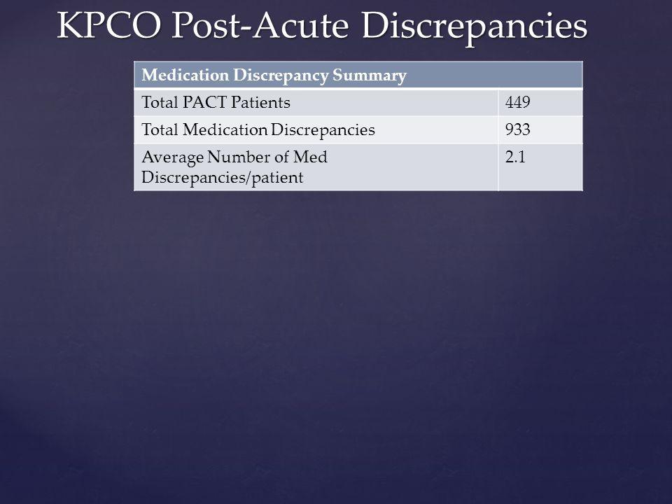 KPCO Post-Acute Discrepancies Medication Discrepancy Summary Total PACT Patients449 Total Medication Discrepancies933 Average Number of Med Discrepanc