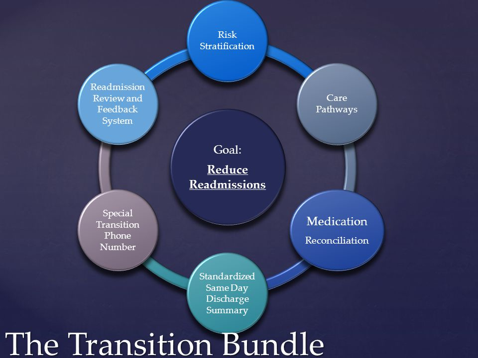 Goal: Reduce Readmissions Risk Stratification Care Pathways Medication Reconciliation Standardized Same Day Discharge Summary Special Transition Phone Number Readmission Review and Feedback System The Transition Bundle