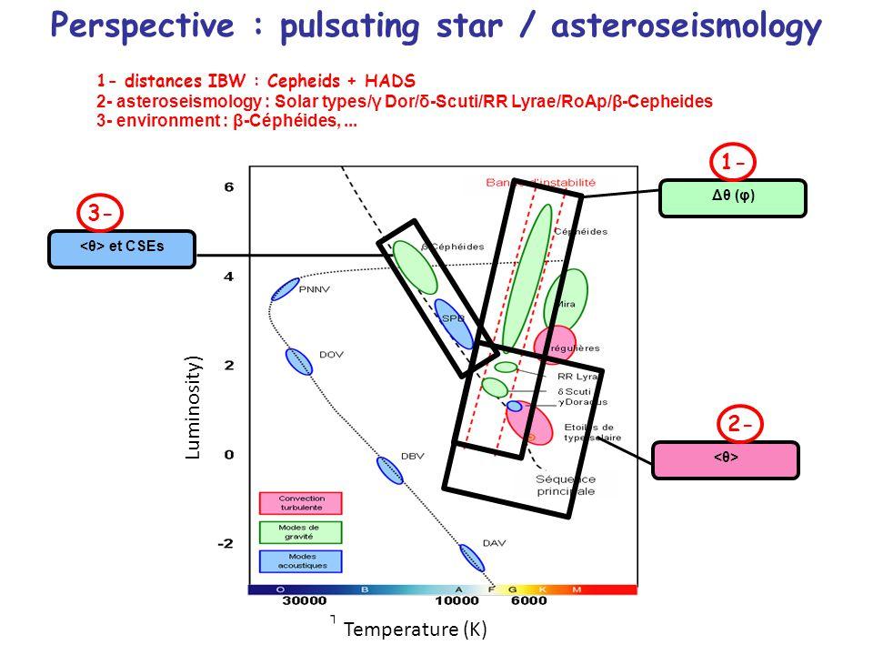 12 Δθ (φ) et CSEs 1- distances IBW : Cepheids + HADS 2- asteroseismology : Solar types/γ Dor/δ-Scuti/RR Lyrae/RoAp/β-Cepheides 3- environment : β-Céphéides,...