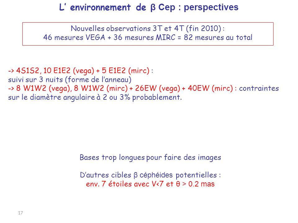 17 L' environnement de β Cep : perspectives Nouvelles observations 3T et 4T (fin 2010) : 46 mesures VEGA + 36 mesures MIRC = 82 mesures au total -> 4S1S2, 10 E1E2 (vega) + 5 E1E2 (mirc) : suivi sur 3 nuits (forme de l'anneau) -> 8 W1W2 (vega), 8 W1W2 (mirc) + 26EW (vega) + 40EW (mirc) : contraintes sur le diamètre angulaire à 2 ou 3% probablement.