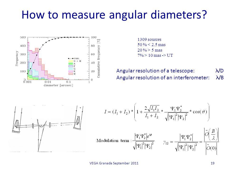 How to measure angular diameters.