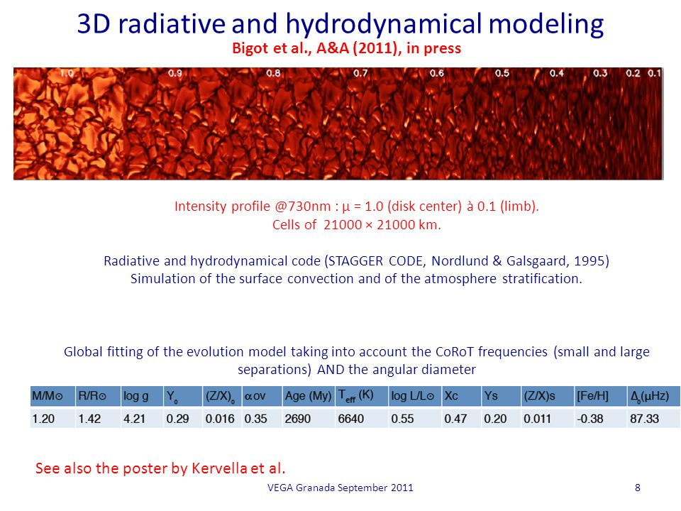 3D radiative and hydrodynamical modeling VEGA Granada September 20118 Intensity profile @730nm : μ = 1.0 (disk center) à 0.1 (limb). Cells of 21000 ×