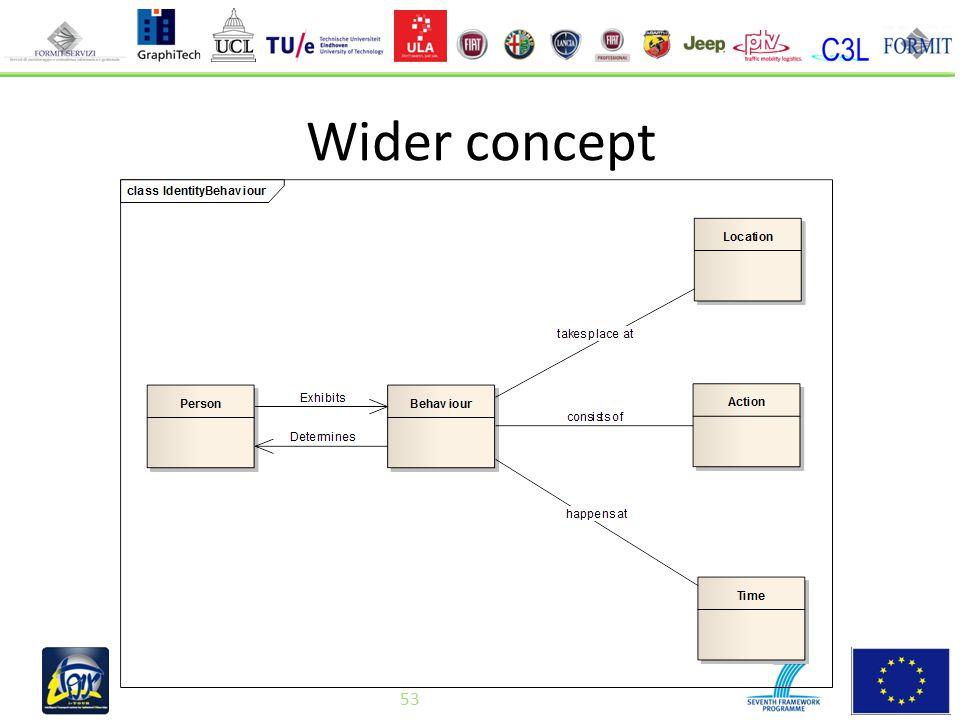 53 Wider concept 53