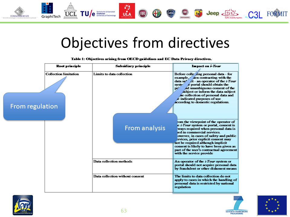 63 Objectives from directives From regulation From analysis