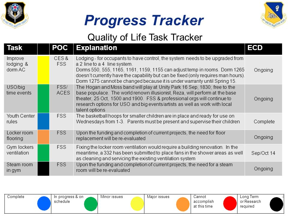 ProgressTracker Quality of Life Task Tracker CompleteIn progress & schedule onMinor issuesMajor issuesCannot accomplish at this time Long Term or Research required 4 TaskTaskPOCExplanationECD Improve lodging & dorm AC CES & FSS Lodging - for occupants to have control, the system needs to be upgraded from a 2 line to a 4 line system.