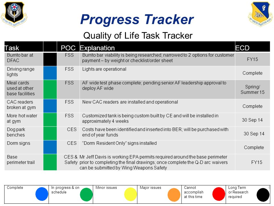 ProgressTracker Quality of Life Task Tracker TaskPOCExplanationECD Burrito bar at DFAC FSSBurrito bar viability is being researched; narrowed to 2 options for customer payment – by weight or checklist/order sheet FY15 Driving range lights FSSLights are operational Complete Meal cards used at other base facilities FSSAF wide test phase complete; pending senior AF leadership approval to deploy AF wide Spring/ Summer 15 CAC readers broken at gym FSSNew CAC readers are installed and operational Complete More hot water at gym FSSCustomized tank is being custom built by CE and will be installed in approximately 4 weeks 30 Sep 14 Dog park benches CESCosts have been identified and inserted into BER; will be purchased with end of year funds 30 Sep 14 Dorm signsCES Dorm Resident Only signs installed Complete Base perimeter trail CES & Safety Mr Jeff Davis is working EPA permits required around the base perimeter prior to completing the final drawings; once complete the Q-D arc waivers can be submitted by Wing Weapons Safety FY15 CompleteIn progress & schedule onMinor issuesMajor issuesCannot accomplish at this time Long Term or Research required 6