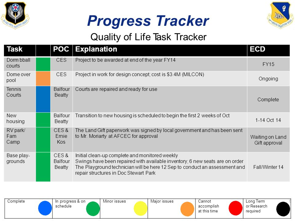 ProgressTracker Quality of Life Task Tracker TaskTaskPOCExplanationECD Dorm bball courts CESProject to be awarded at end of the year FY14 FY15 Dome over pool CESProject in work for design concept; cost is $3.4M (MILCON) Ongoing Tennis Courts Balfour Beatty Courts are repaired and ready for use Complete New housing Balfour Beatty Transition to new housing is scheduled to begin the first 2 weeks of Oct 1-14 Oct 14 RV park/ Fam Camp CES & Ernie Kos The Land Gift paperwork was signed by local government and has been sent to Mr.