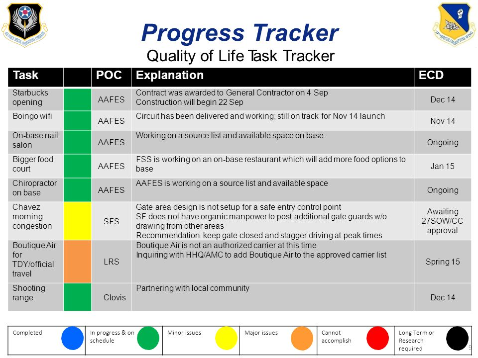 ProgressTracker Quality of Life Task Tracker 9 TaskTaskPOCExplanationECD Starbucks opening AAFES Contract was awarded to General Contractor on 4 Sep Construction will begin 22 Sep Dec 14 Boingo wifi AAFES Circuit has been delivered and working; still on track for Nov 14 launch Nov 14 On-base nail salon AAFES Working on a source list and available space on base Ongoing Bigger food court AAFES FSS is working on an on-base restaurant which will add more food options to base Jan 15 Chiropractor on base AAFES AAFES is working on a source list and available space Ongoing Chavez morning congestion SFS Gate area design is not setup for a safe entry control point SF does not have organic manpower to post additional gate guards w/o drawing from other areas Recommendation: keep gate closed and stagger driving at peak times Awaiting 27SOW/CC approval Boutique Air for TDY/official travel LRS Boutique Air is not an authorized carrier at this time Inquiring with HHQ/AMC to add Boutique Air to the approved carrier list Spring 15 Shooting range Clovis Partnering with local community Dec 14 CompletedIn progress & on schedule Minor issuesMajor issuesCannot accomplish Long Term or Research required
