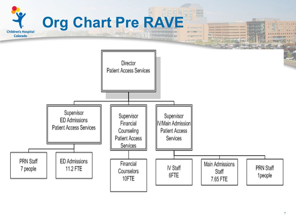 RAVE go-live structure 18