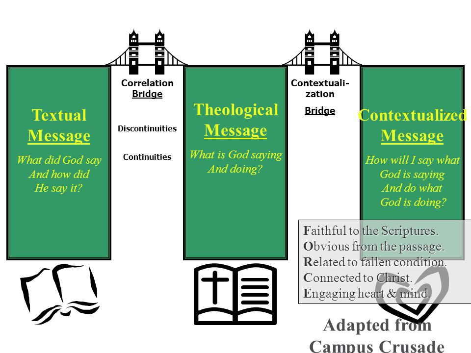 Textual Message What did God say And how did He say it? Theological Message What is God saying And doing? Contextualized Message How will I say what G