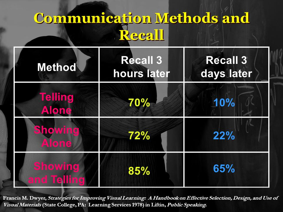 Communication Methods and Recall Method Recall 3 hours later Recall 3 days later Telling Alone Showing Alone Showing and Telling 70% 72% 85% 10% 22% 65% Francis M.