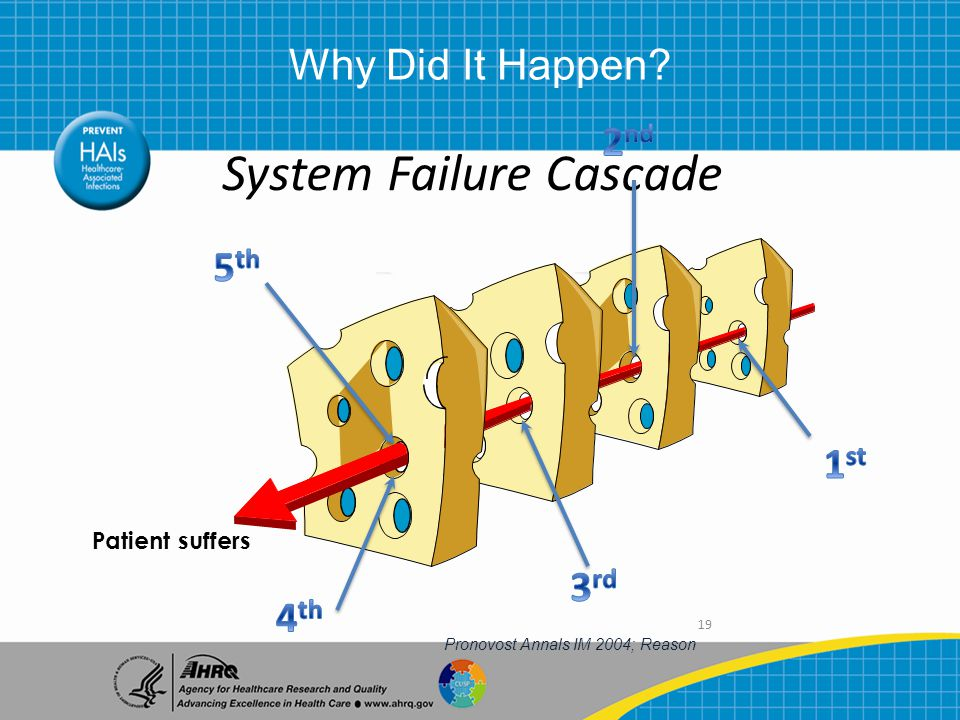 19 System Failure Cascade Patient suffers Pronovost Annals IM 2004; Reason Why Did It Happen?