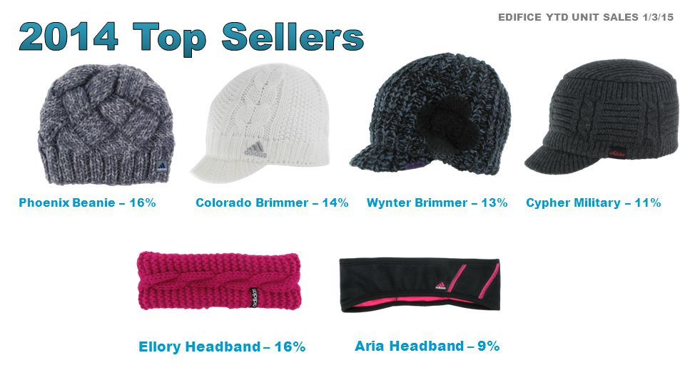 EDIFICE YTD UNIT SALES 1/3/15 Aria Headband – 9% Phoenix Beanie – 16% Ellory Headband – 16% Cypher Military – 11%Wynter Brimmer – 13%Colorado Brimmer – 14%