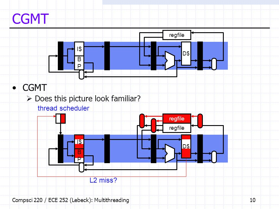 Compsci 220 / ECE 252 (Lebeck): Multithreading10 CGMT  Does this picture look familiar.