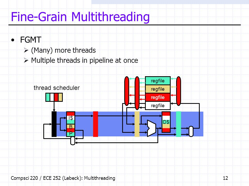 Compsci 220 / ECE 252 (Lebeck): Multithreading12 Fine-Grain Multithreading FGMT  (Many) more threads  Multiple threads in pipeline at once regfile thread scheduler D$ I$ BPBP