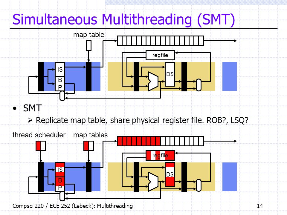 Compsci 220 / ECE 252 (Lebeck): Multithreading14 Simultaneous Multithreading (SMT) SMT  Replicate map table, share physical register file.
