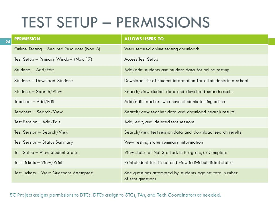 TEST SETUP – PERMISSIONS PERMISSIONALLOWS USERS TO: Online Testing – Secured Resources (Nov.