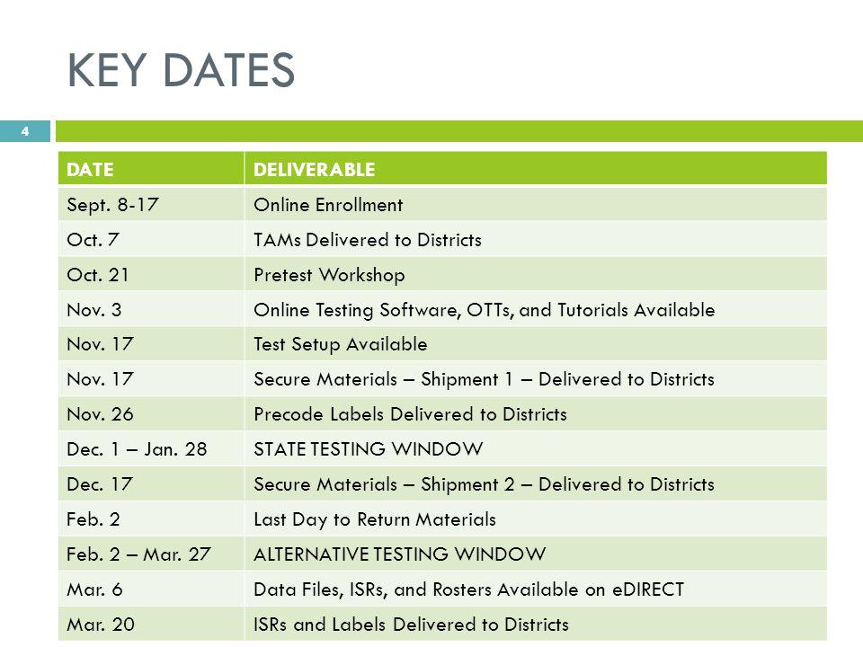 KEY DATES DATEDELIVERABLE Sept. 8-17Online Enrollment Oct.