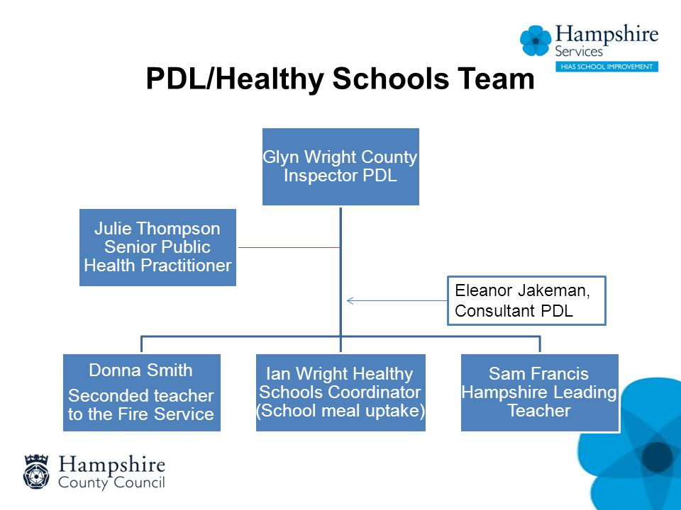 PDL/Healthy Schools Team Glyn Wright County Inspector PDL Donna Smith Seconded teacher to the Fire Service Ian Wright Healthy Schools Coordinator (Sch