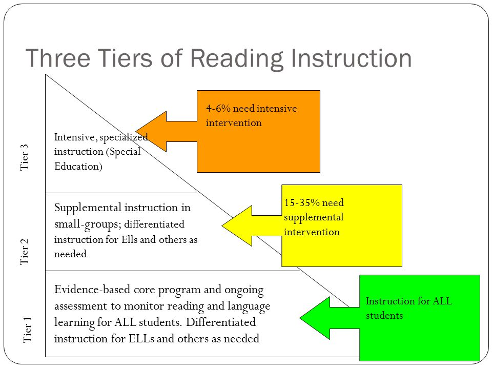 Three Tiers of Reading Instruction Evidence-based core program and ongoing assessment to monitor reading and language learning for ALL students. Diffe