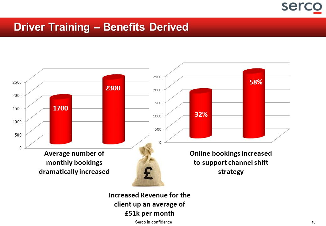 18 Serco in confidence Driver Training – Benefits Derived Average number of monthly bookings dramatically increased Online bookings increased to support channel shift strategy Increased Revenue for the client up an average of £51k per month 32% 58% 32% 58% 1700 2300