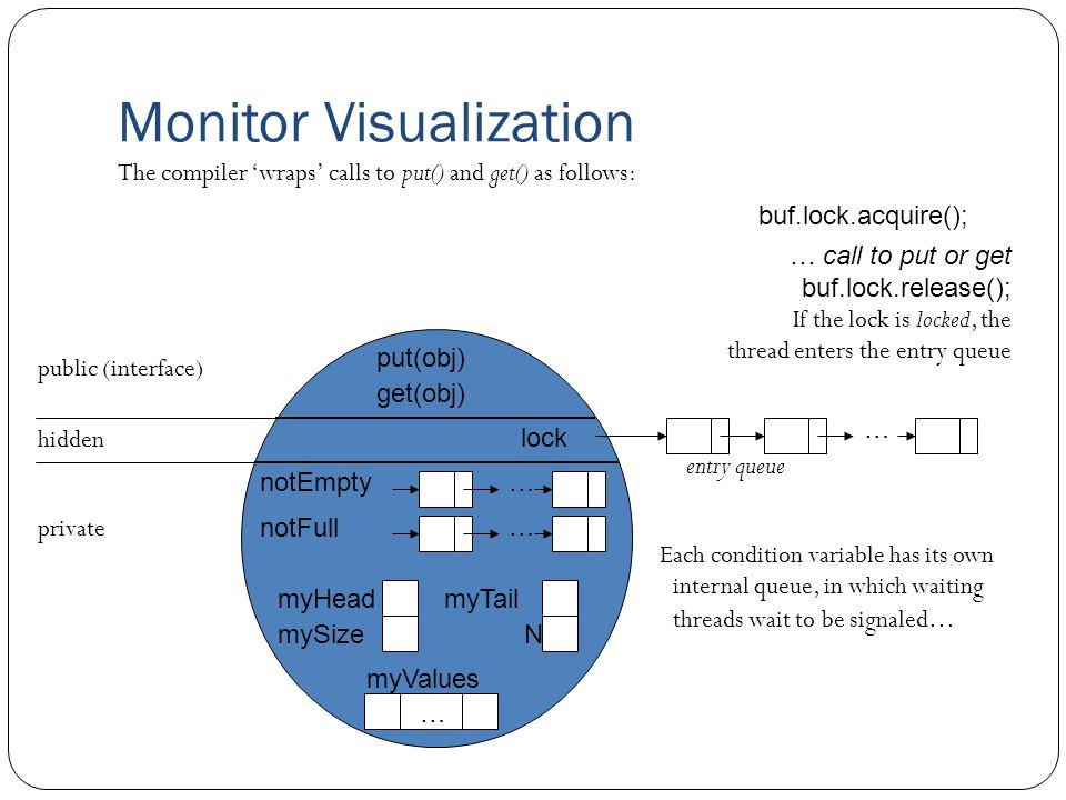 Monitor Visualization public (interface) put(obj) get(obj) private … entry queue notEmpty… notFull … myHeadmyTail mySizeN myValues … hidden lock The compiler 'wraps' calls to put() and get() as follows: buf.lock.acquire(); … call to put or get buf.lock.release(); If the lock is locked, the thread enters the entry queue Each condition variable has its own internal queue, in which waiting threads wait to be signaled…