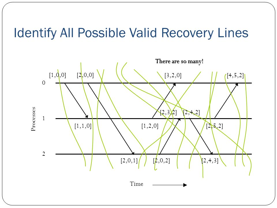 Identify All Possible Valid Recovery Lines 0 2 1 Time Processes There are so many.