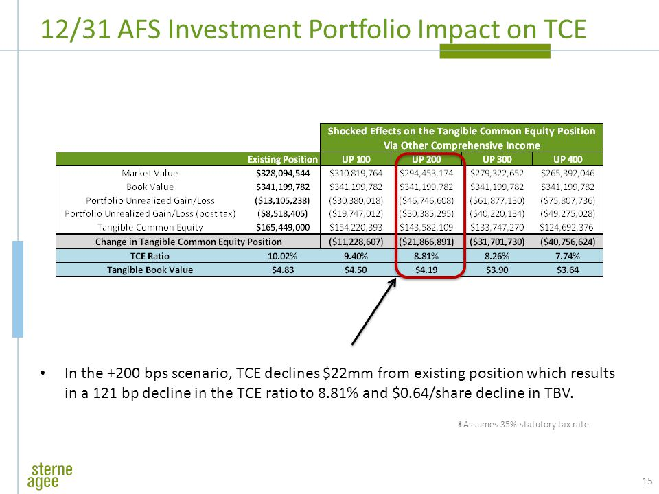12/31 AFS Investment Portfolio Impact on TCE In the +200 bps scenario, TCE declines $22mm from existing position which results in a 121 bp decline in the TCE ratio to 8.81% and $0.64/share decline in TBV.