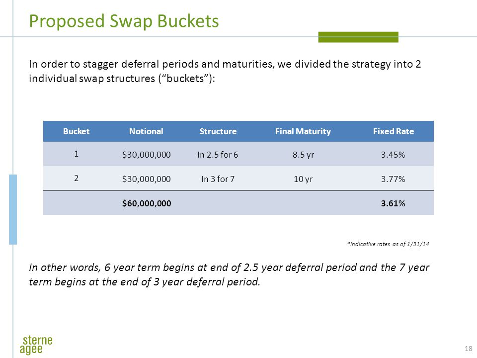 "Proposed Swap Buckets 18 In order to stagger deferral periods and maturities, we divided the strategy into 2 individual swap structures (""buckets""): I"