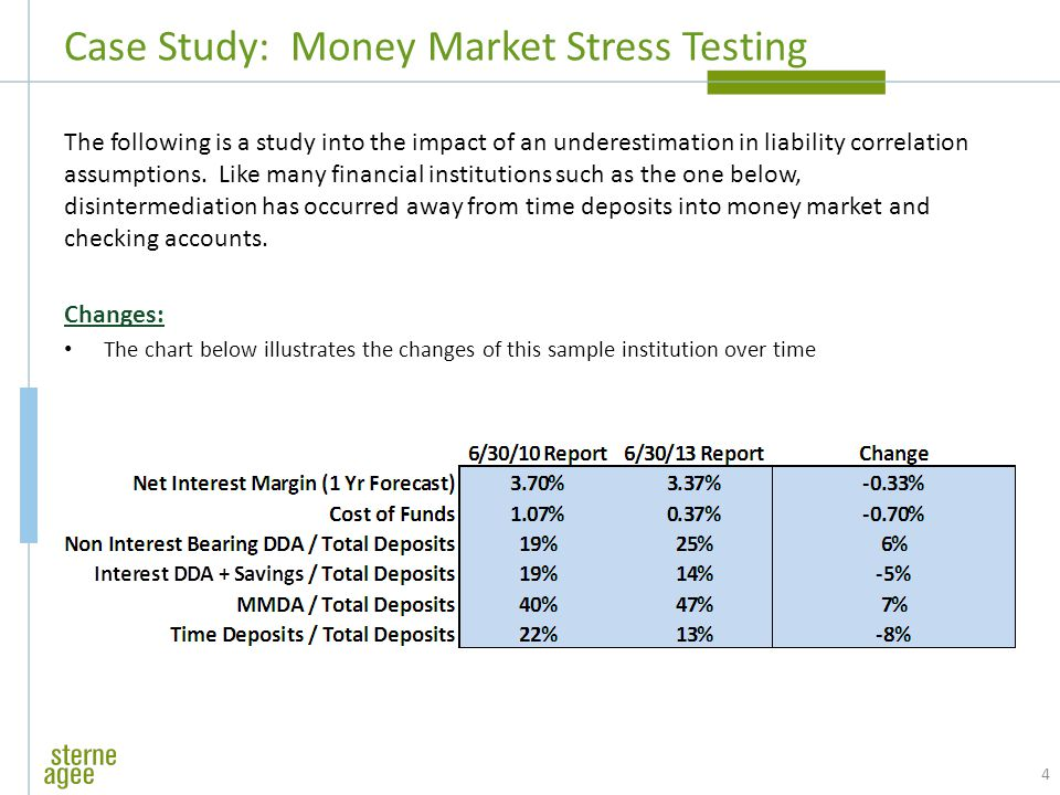 Case Study: Money Market Stress Testing The following is a study into the impact of an underestimation in liability correlation assumptions.
