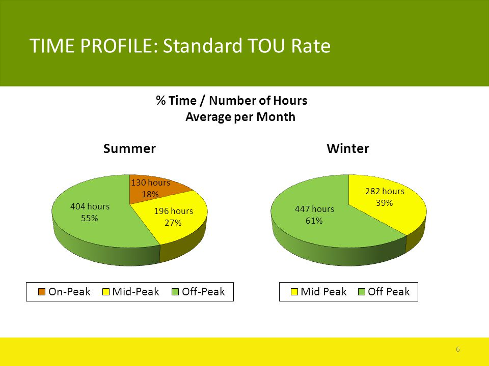 TIME PROFILE: Standard TOU Rate % Time / Number of Hours Average per Month 6