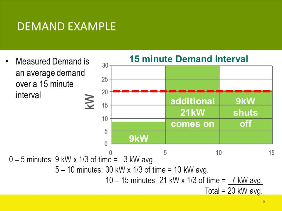 15 minute Demand Interval 9kW additional 21kW comes on 9kW shuts off 0 – 5 minutes: 9 kW x 1/3 of time = 3 kW avg.