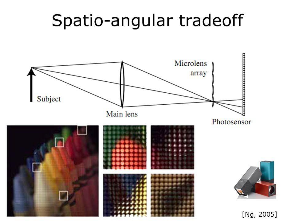 Spatio-angular tradeoff [Ng, 2005]